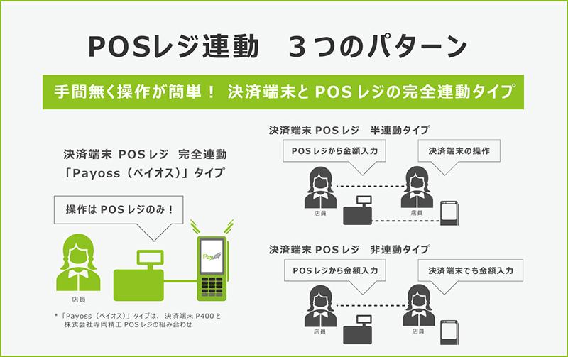 決済端末とPOSレジの連動には3つのタイプがあります